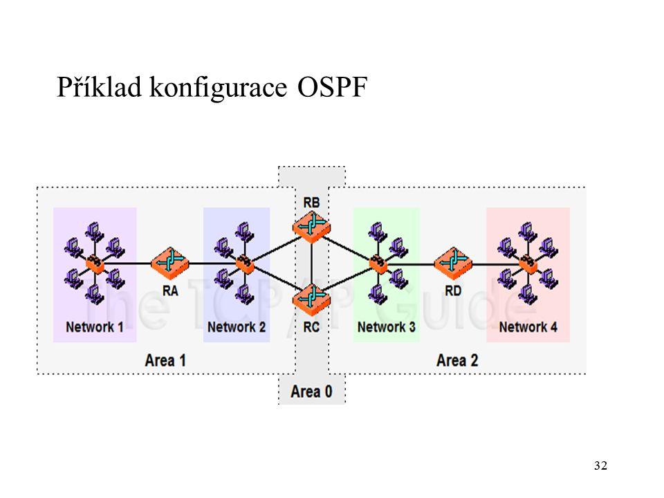Příklad konfigurace OSPF