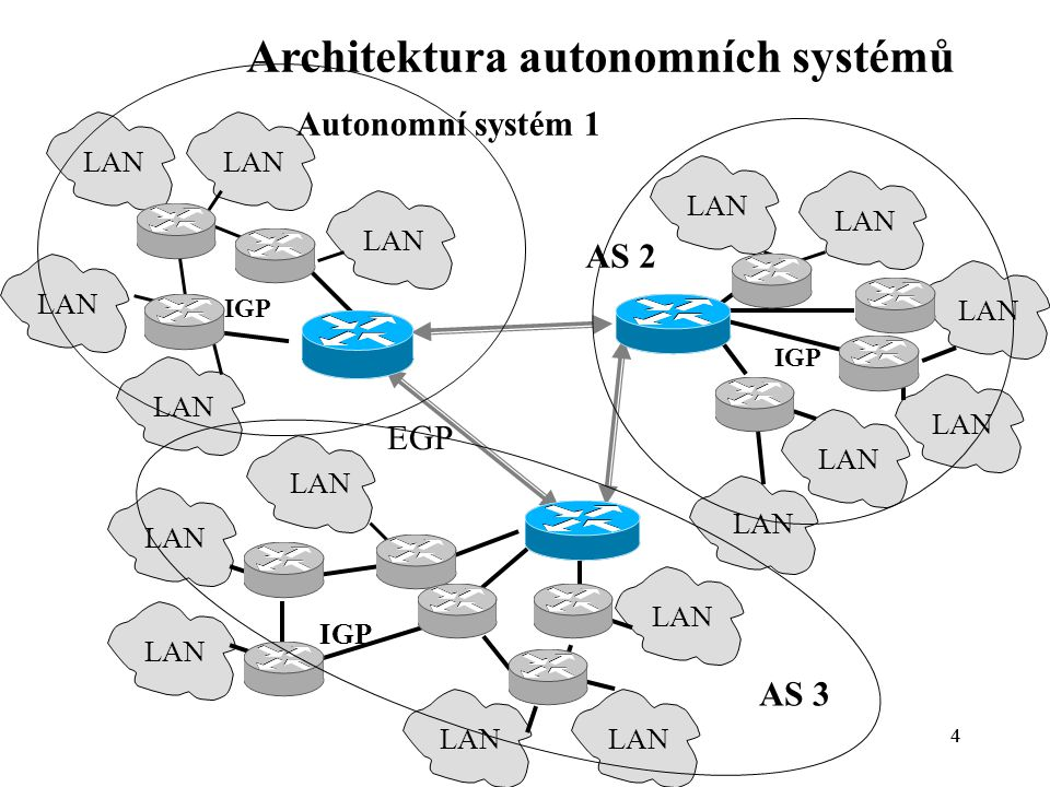 Architektura autonomních systémů