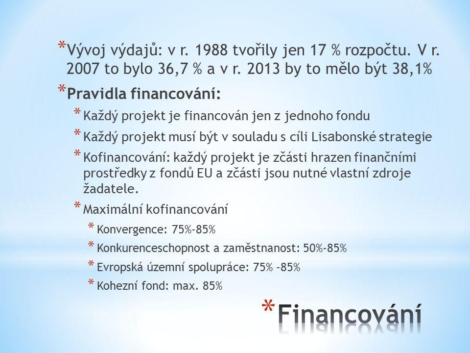 Vývoj výdajů: v r. 1988 tvořily jen 17 % rozpočtu. V r