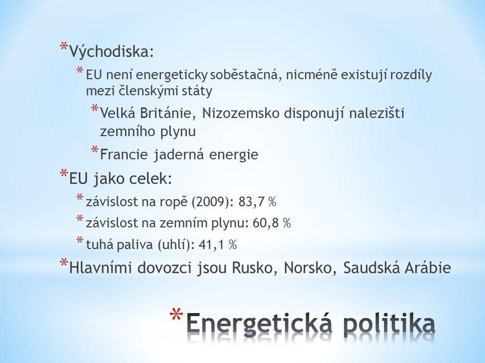 Energetická politika Východiska: EU jako celek: