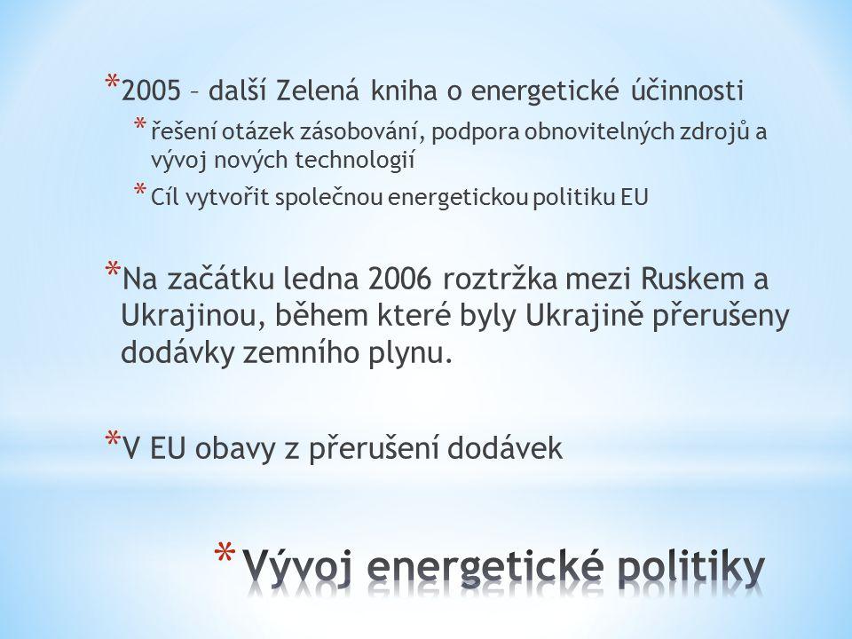 Vývoj energetické politiky