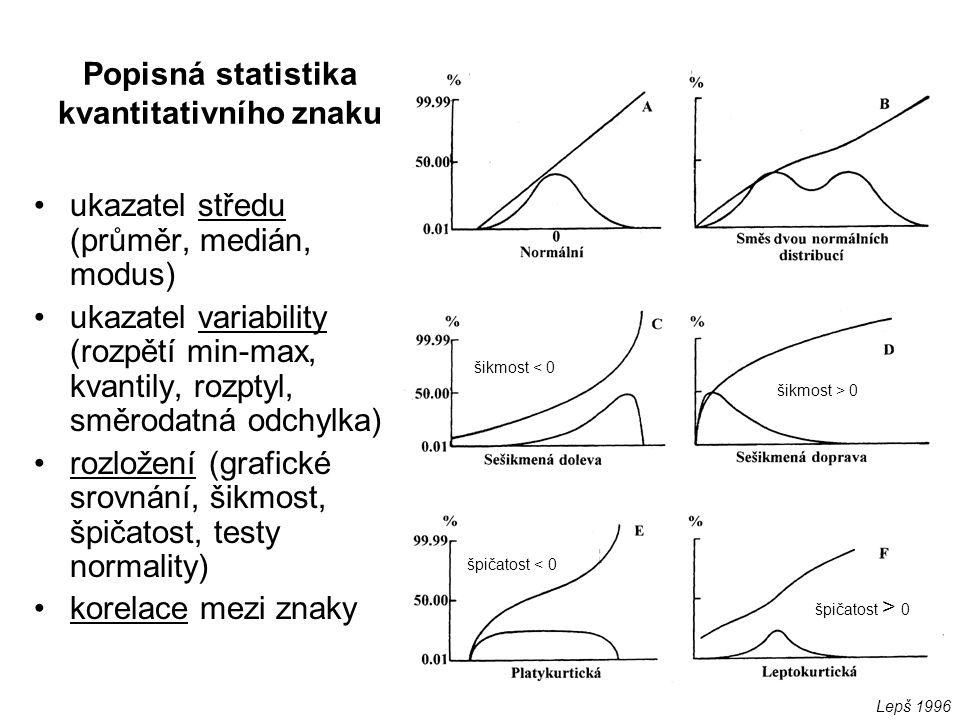 Popisná statistika kvantitativního znaku