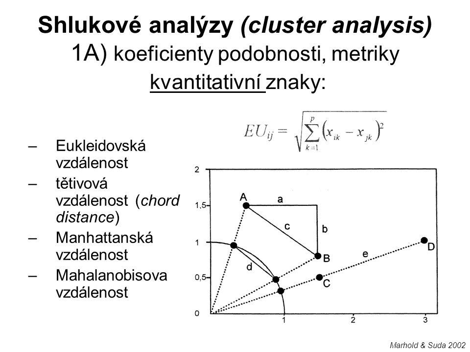 Shlukové analýzy (cluster analysis) 1A) koeficienty podobnosti, metriky kvantitativní znaky:
