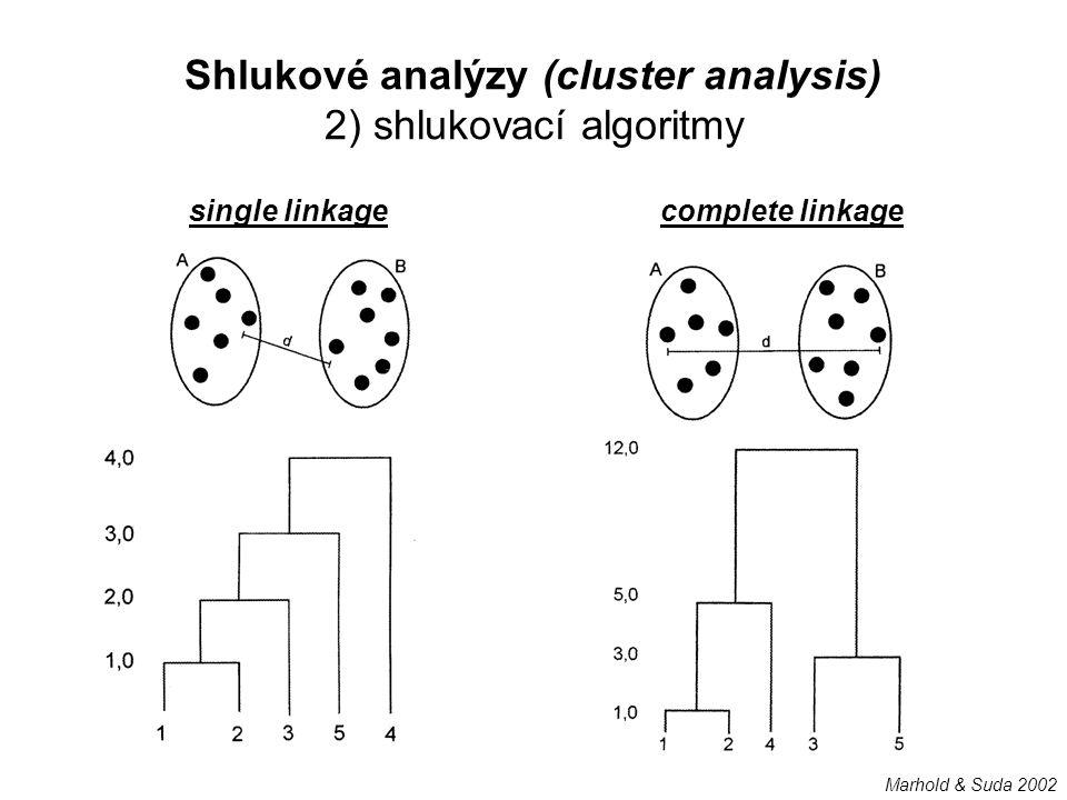 Shlukové analýzy (cluster analysis) 2) shlukovací algoritmy