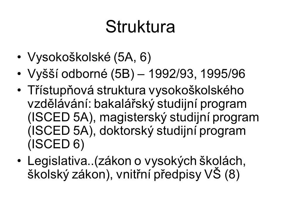 Struktura Vysokoškolské (5A, 6) Vyšší odborné (5B) – 1992/93, 1995/96