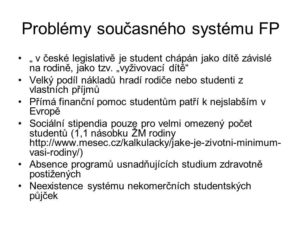 Problémy současného systému FP