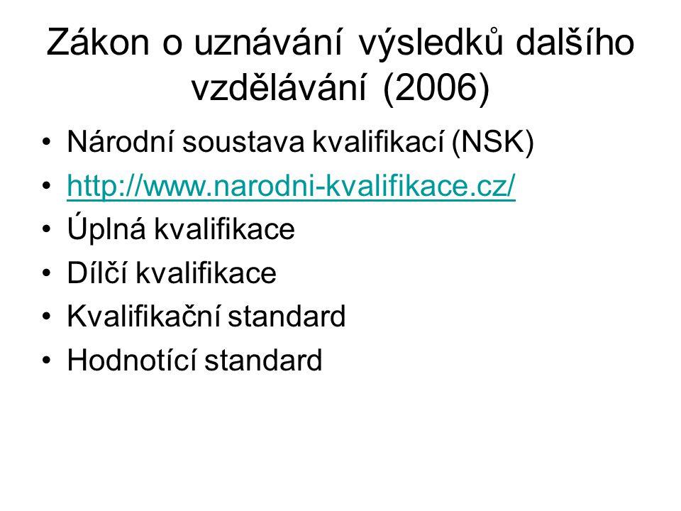 Zákon o uznávání výsledků dalšího vzdělávání (2006)