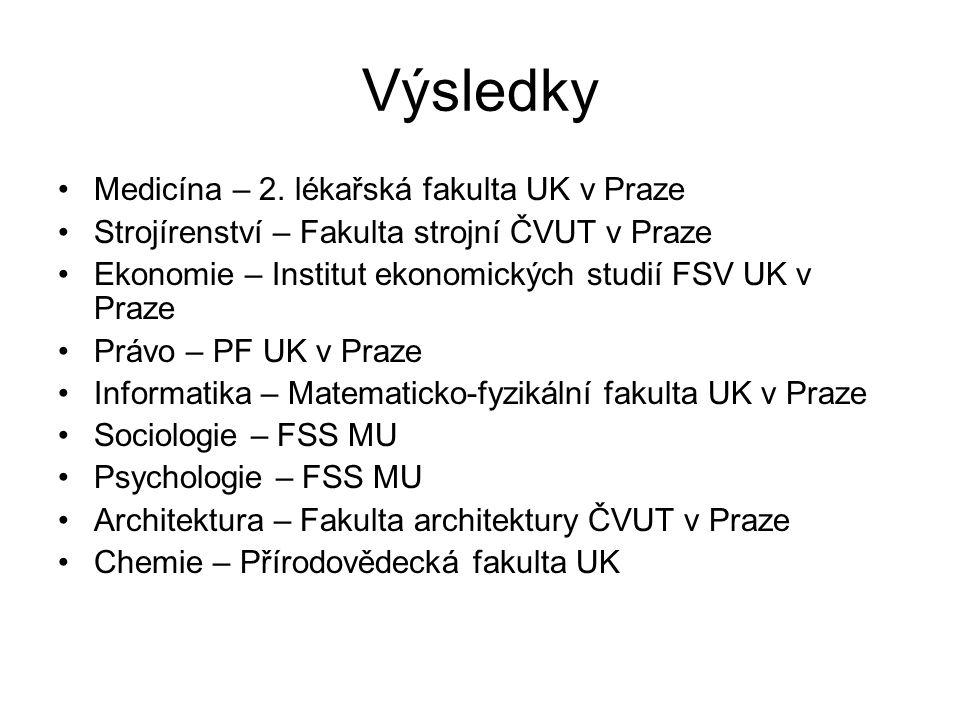 Výsledky Medicína – 2. lékařská fakulta UK v Praze