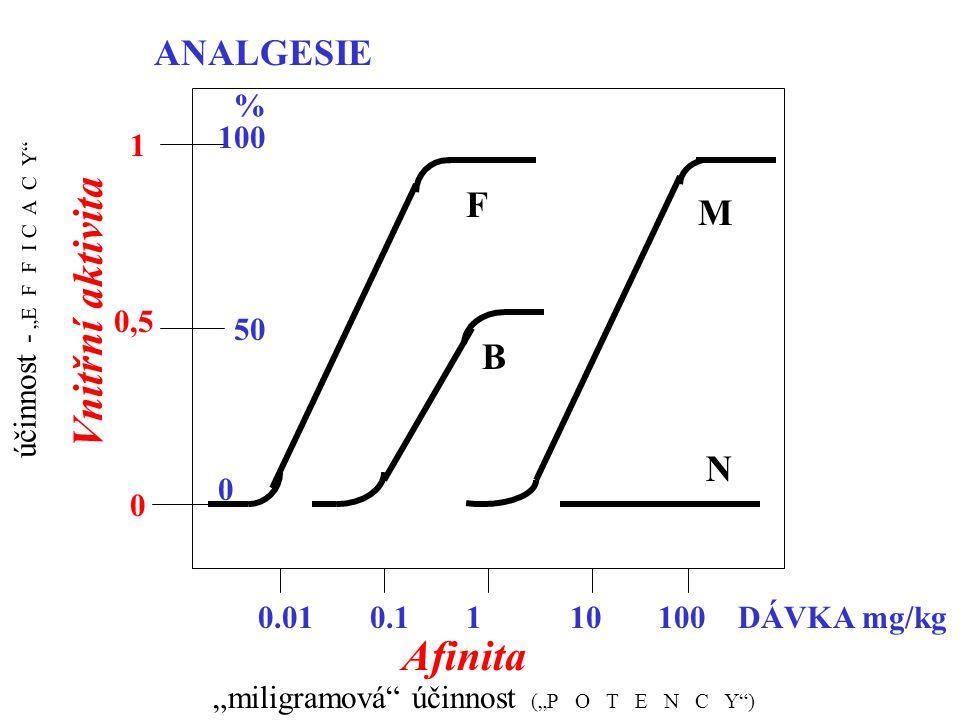 """miligramová účinnost (""P O T E N C Y )"
