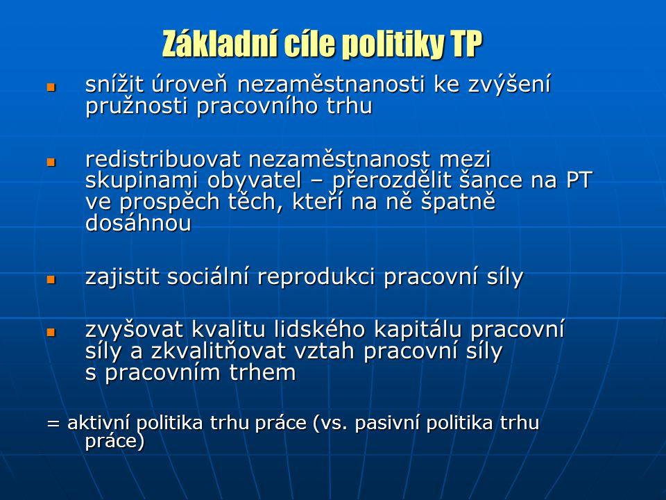 Základní cíle politiky TP