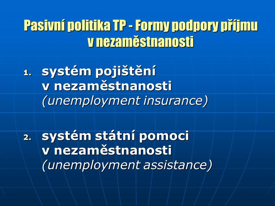Pasivní politika TP - Formy podpory příjmu v nezaměstnanosti