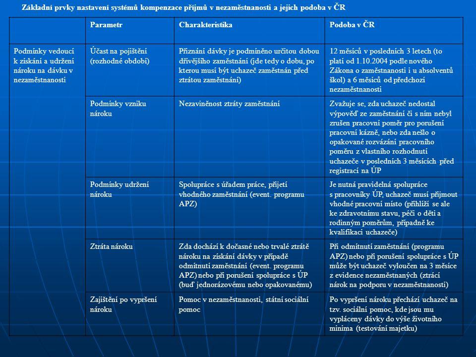 Základní prvky nastavení systémů kompenzace příjmů v nezaměstnanosti a jejich podoba v ČR