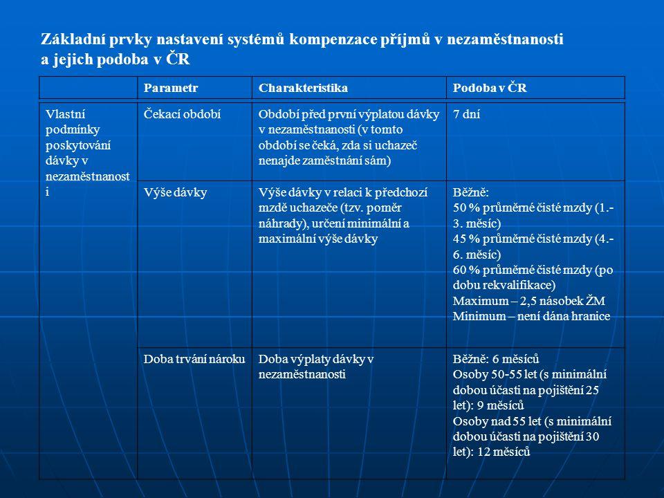 Základní prvky nastavení systémů kompenzace příjmů v nezaměstnanosti