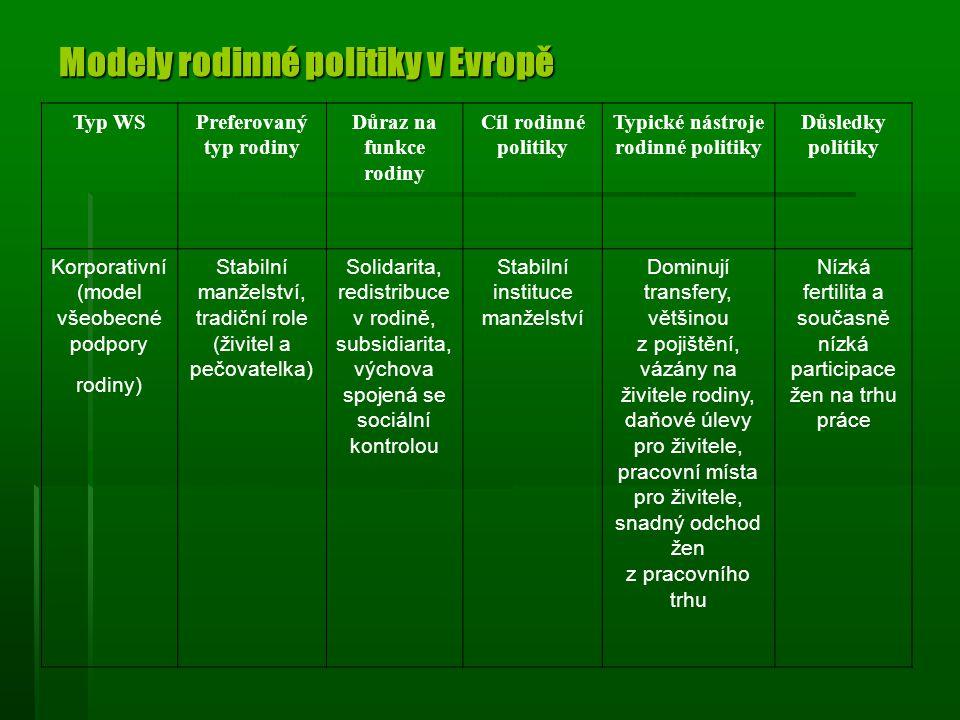 Modely rodinné politiky v Evropě
