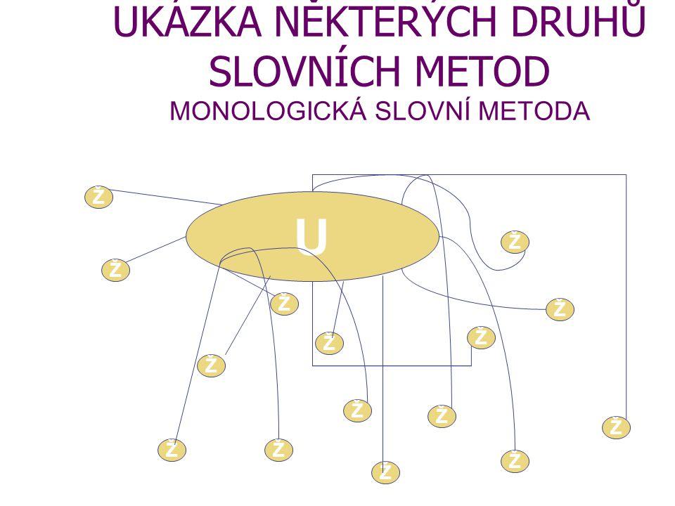 UKÁZKA NĚKTERÝCH DRUHŮ SLOVNÍCH METOD MONOLOGICKÁ SLOVNÍ METODA