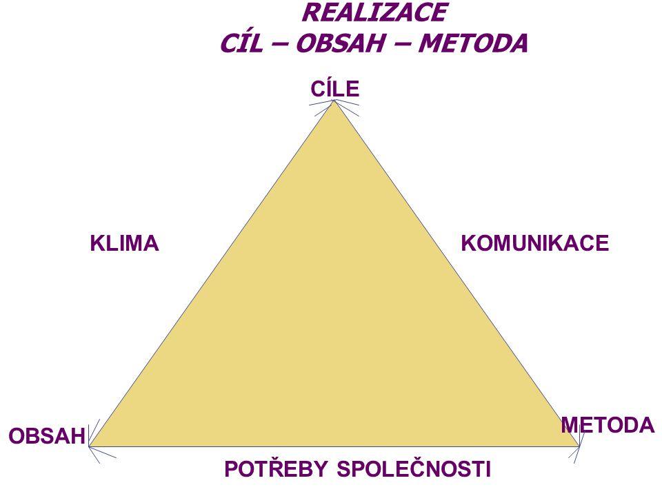 REALIZACE CÍL – OBSAH – METODA