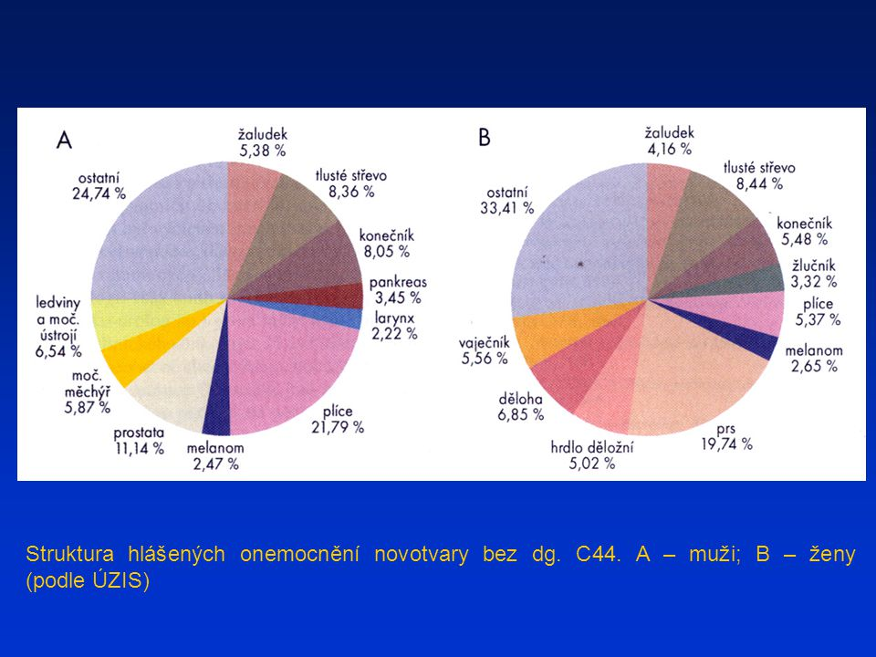 Struktura hlášených onemocnění novotvary bez dg. C44