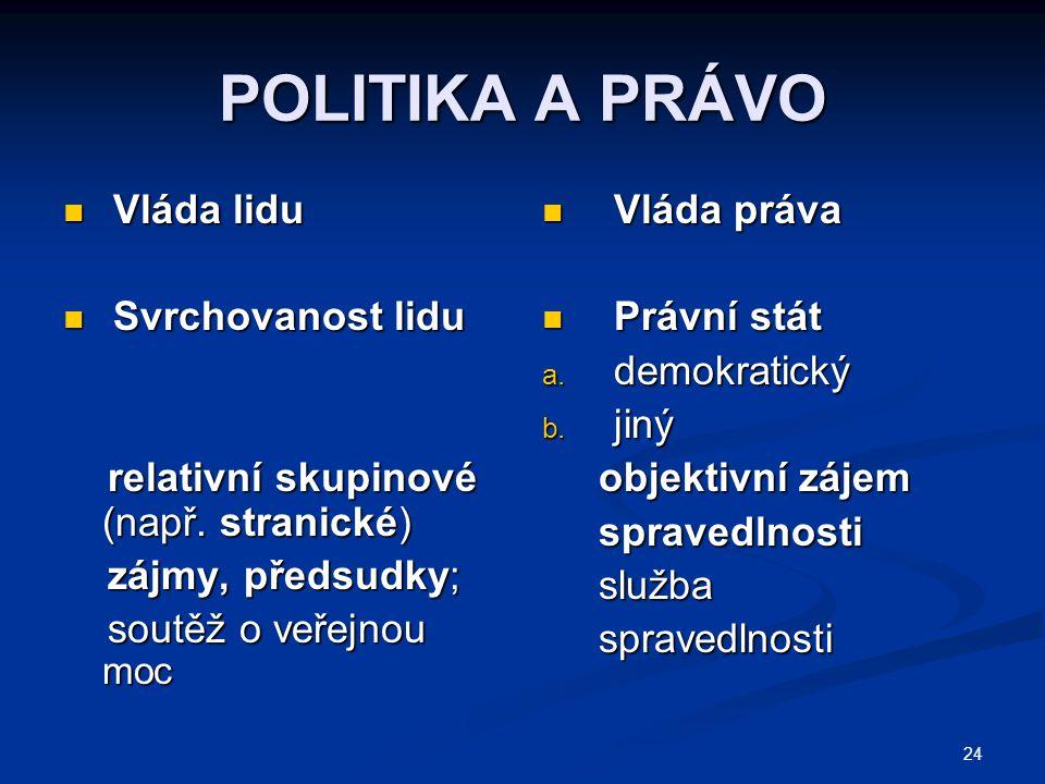 POLITIKA A PRÁVO Vláda lidu Svrchovanost lidu
