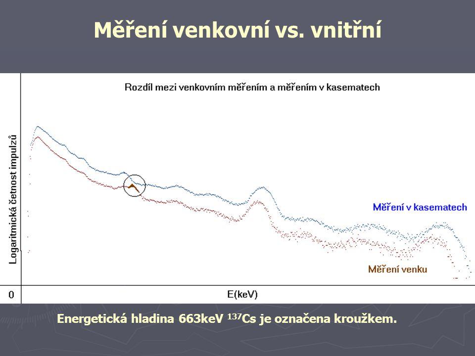 Měření venkovní vs. vnitřní