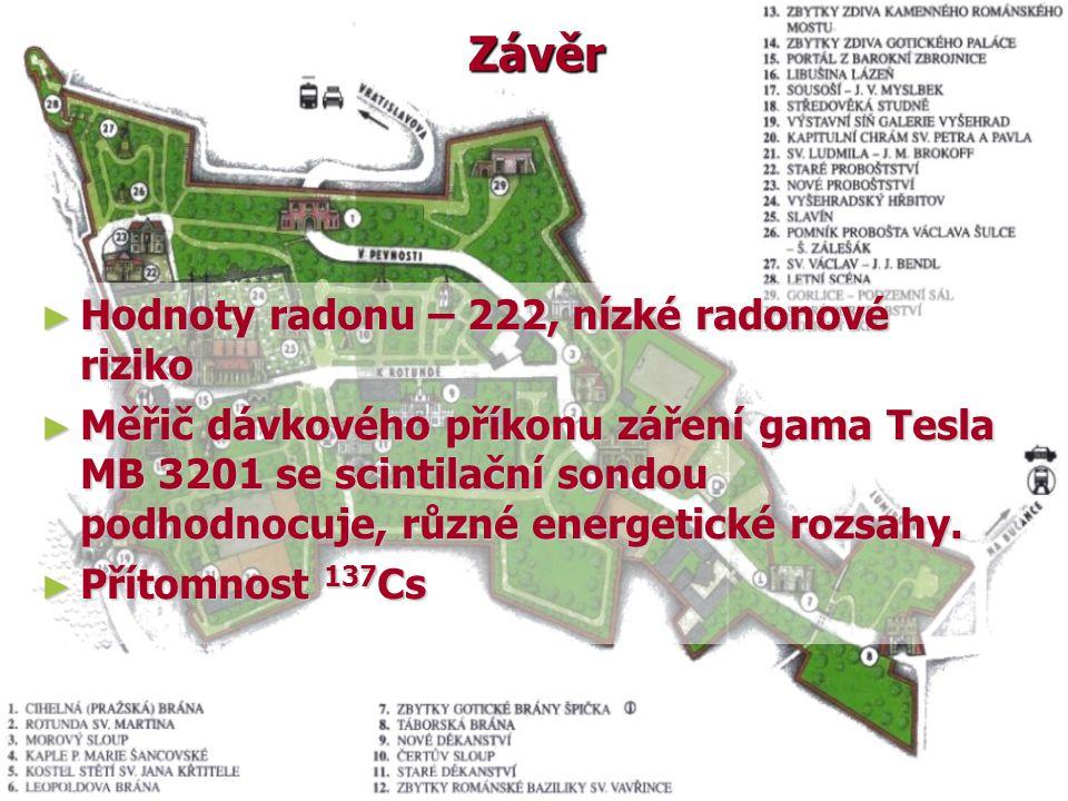 Závěr Hodnoty radonu – 222, nízké radonové riziko