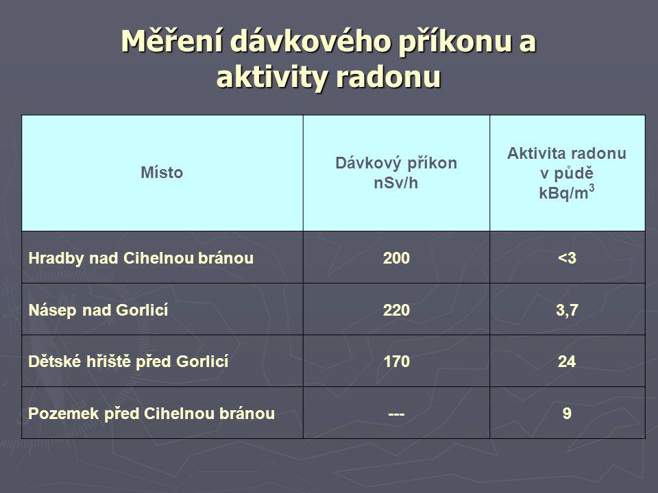 Měření dávkového příkonu a aktivity radonu