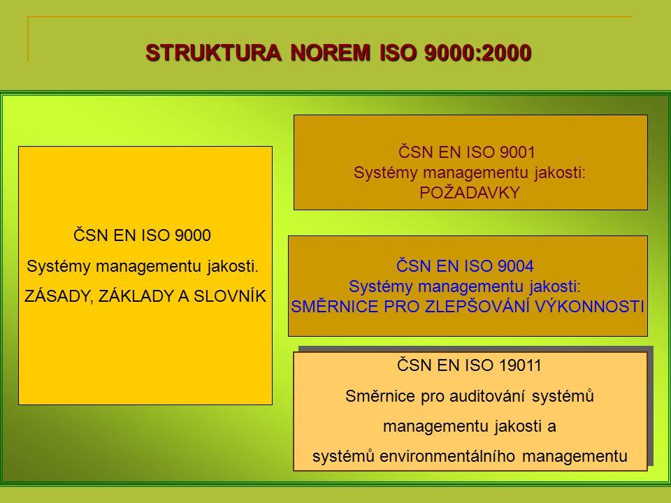 STRUKTURA NOREM ISO 9000:2000 ČSN EN ISO 9001