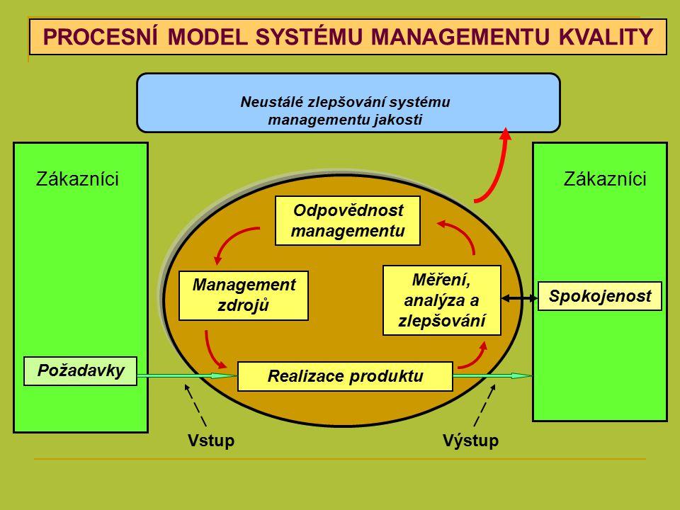PROCESNÍ MODEL SYSTÉMU MANAGEMENTU KVALITY