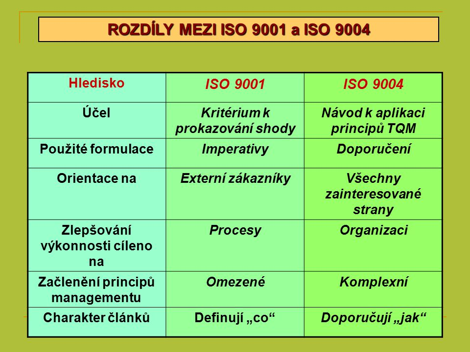 ROZDÍLY MEZI ISO 9001 a ISO 9004 ISO 9001 ISO 9004 Hledisko Účel