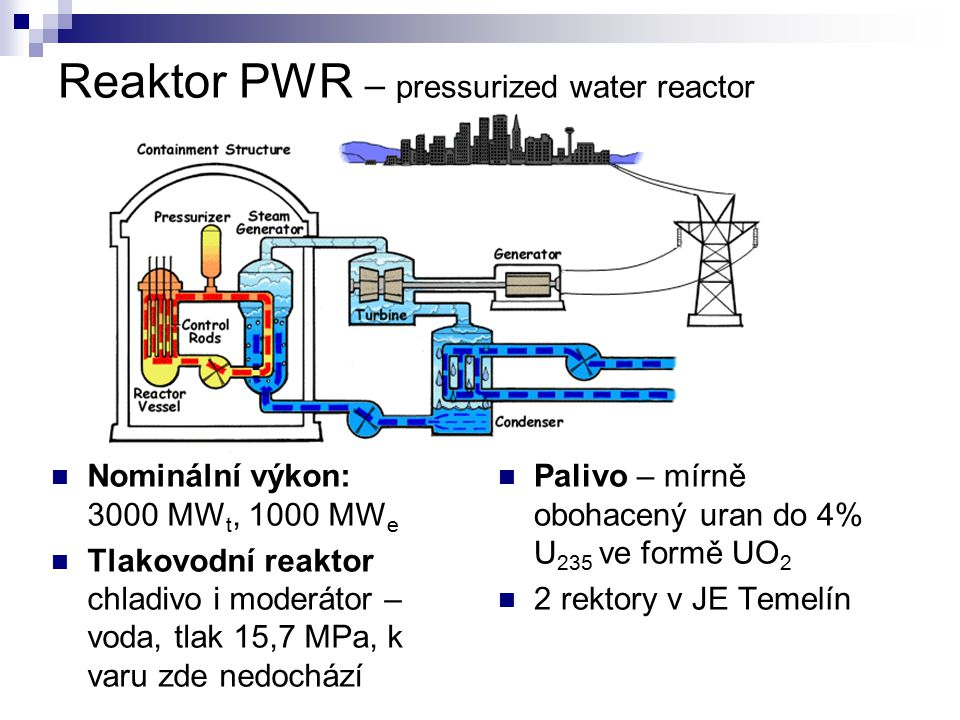 Reaktor PWR – pressurized water reactor