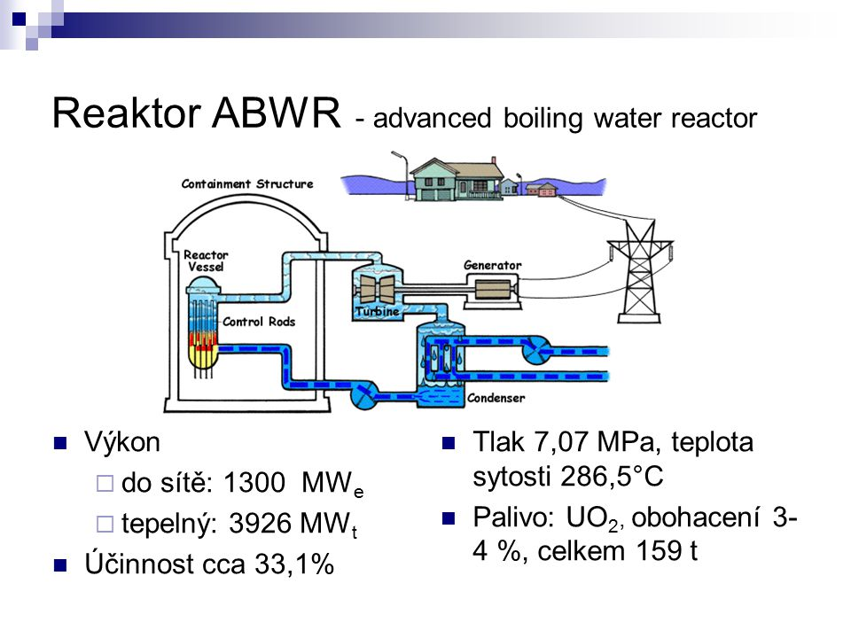 Reaktor ABWR - advanced boiling water reactor