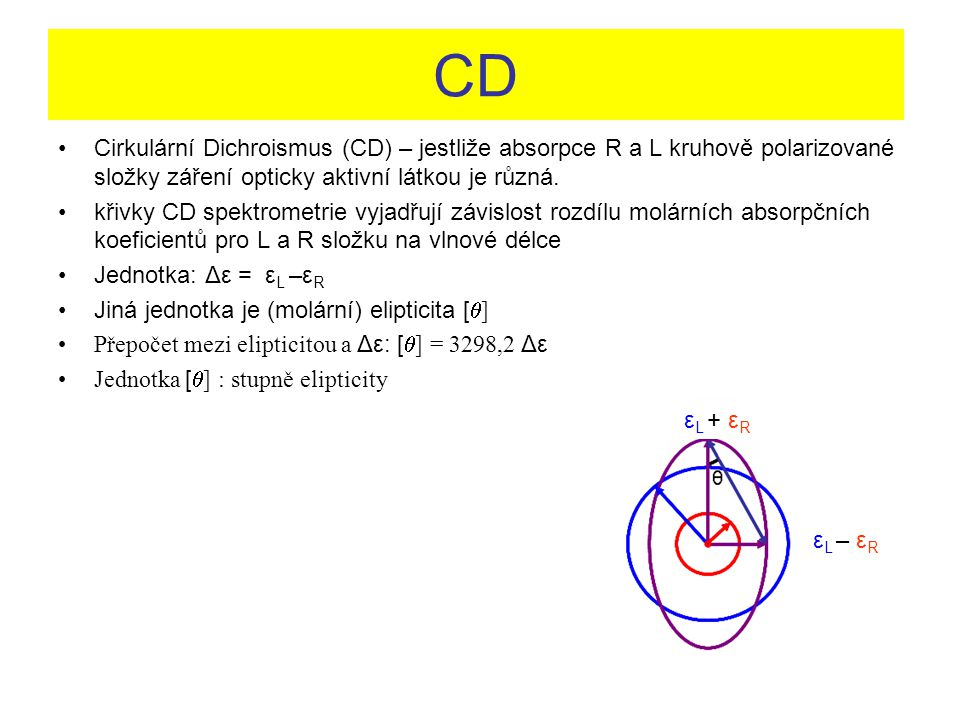 CD Cirkulární Dichroismus (CD) – jestliže absorpce R a L kruhově polarizované složky záření opticky aktivní látkou je různá.