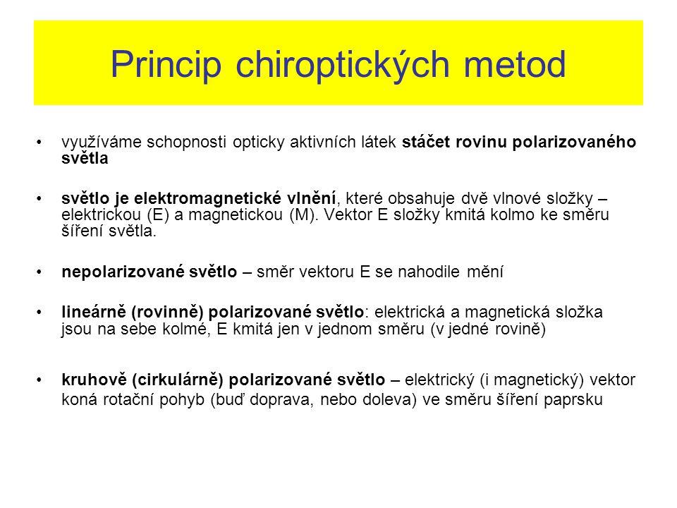 Princip chiroptických metod