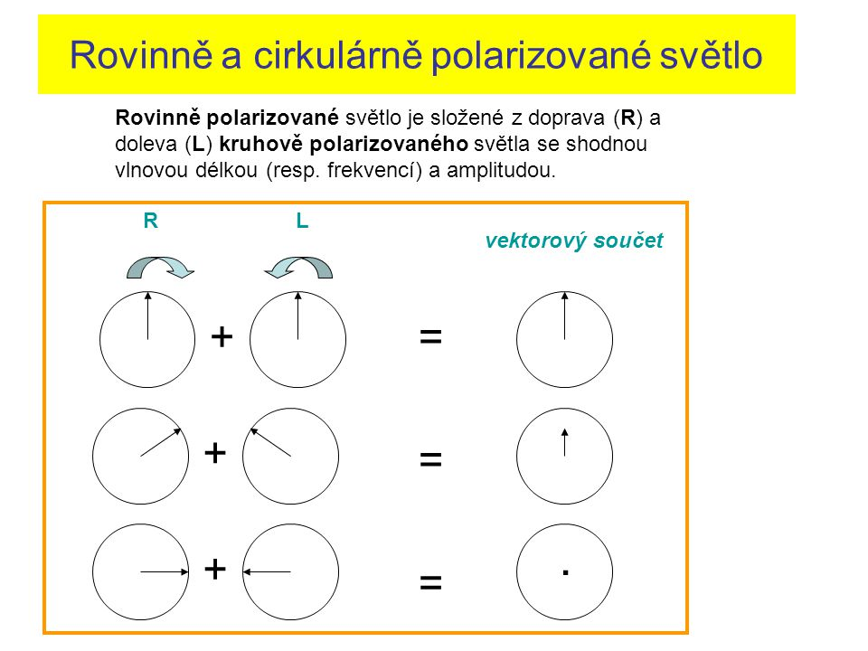 Rovinně a cirkulárně polarizované světlo