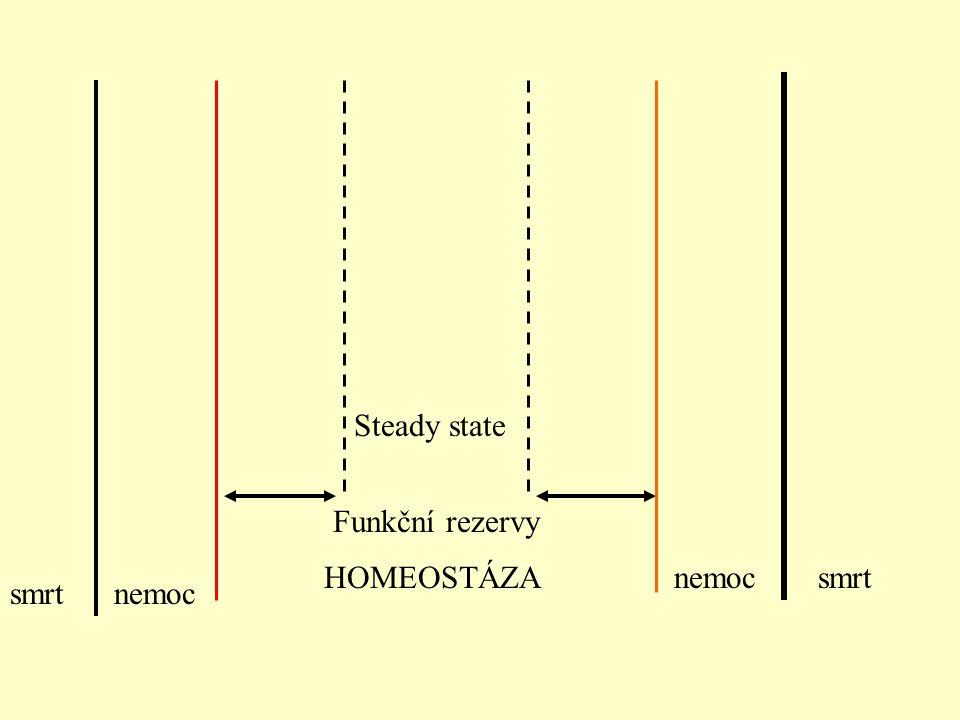 Steady state Funkční rezervy HOMEOSTÁZA nemoc smrt smrt nemoc