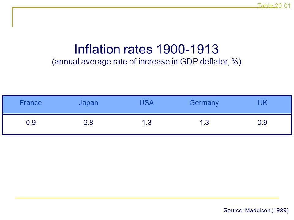 Table 20.01 Inflation rates 1900-1913 (annual average rate of increase in GDP deflator, %) UK. Germany.