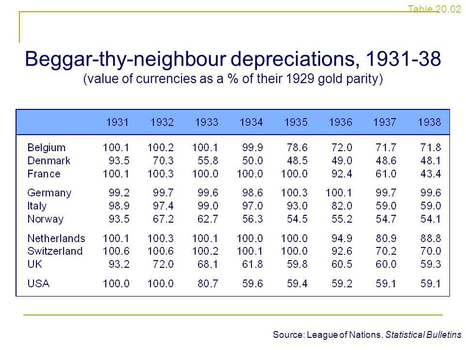 Table 20.2 Beggar-thy-neighbour depreciations, 1931-38