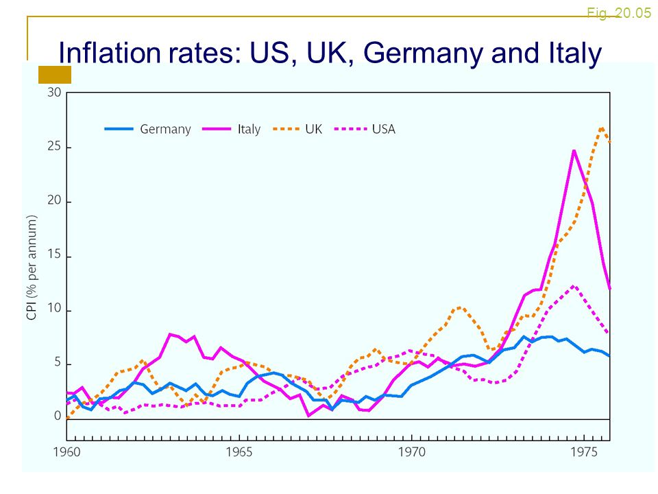 Inflation rates: US, UK, Germany and Italy