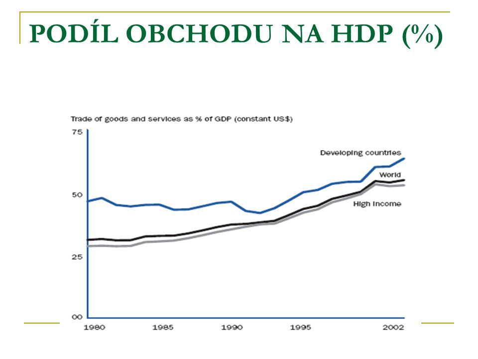 PODÍL OBCHODU NA HDP (%)
