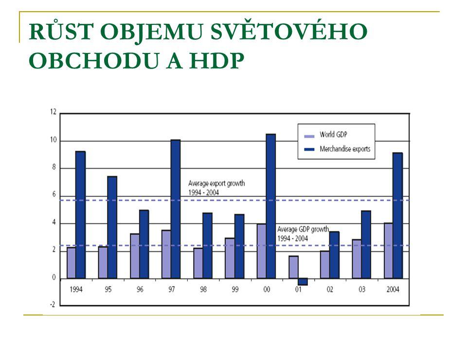RŮST OBJEMU SVĚTOVÉHO OBCHODU A HDP
