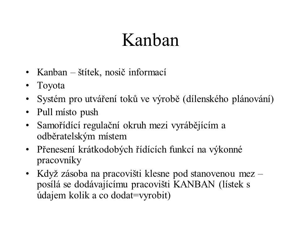 Kanban Kanban – štítek, nosič informací Toyota