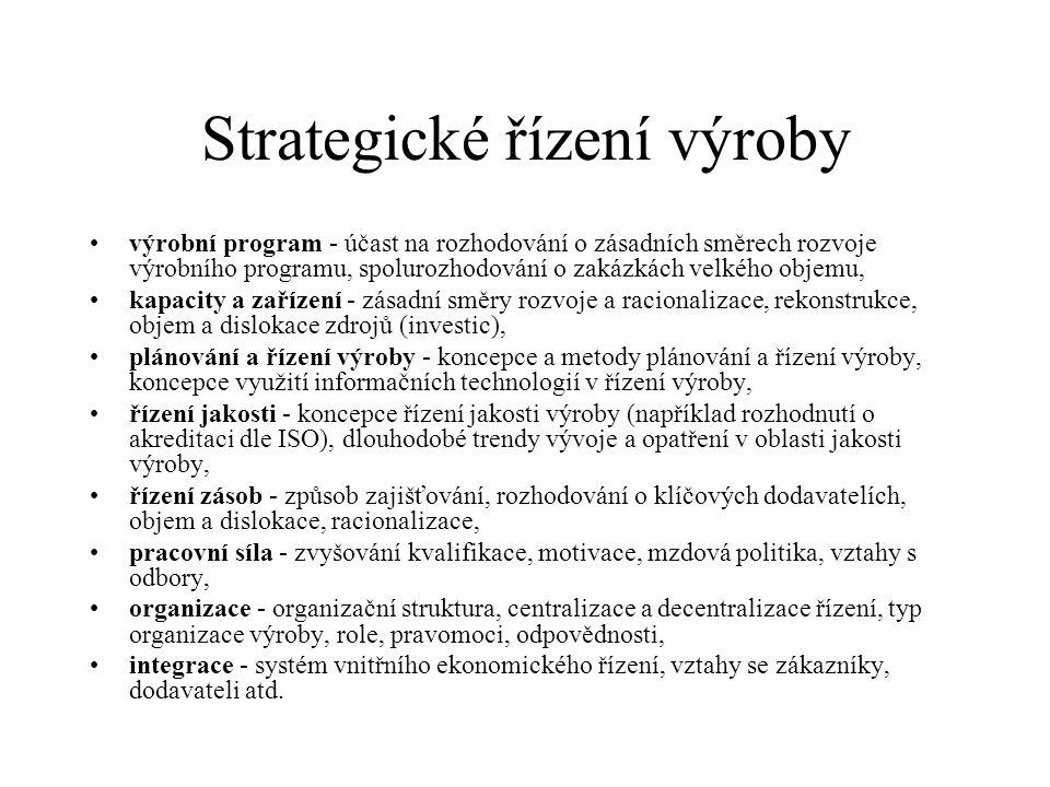 Strategické řízení výroby