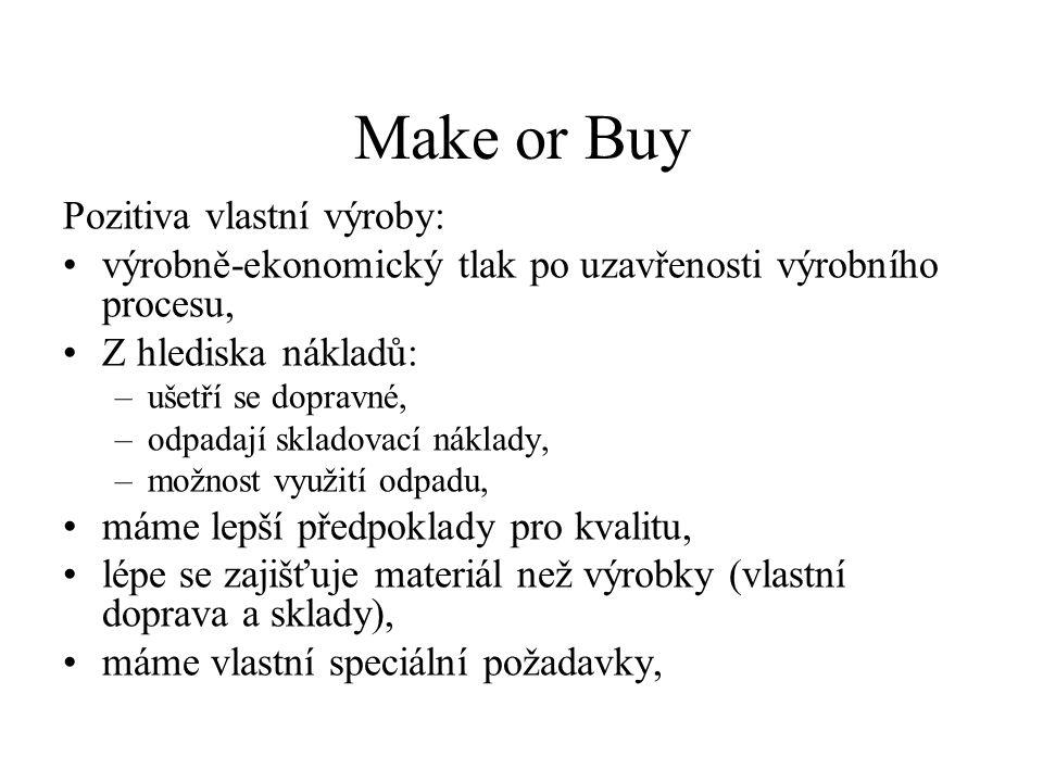 Make or Buy Pozitiva vlastní výroby: