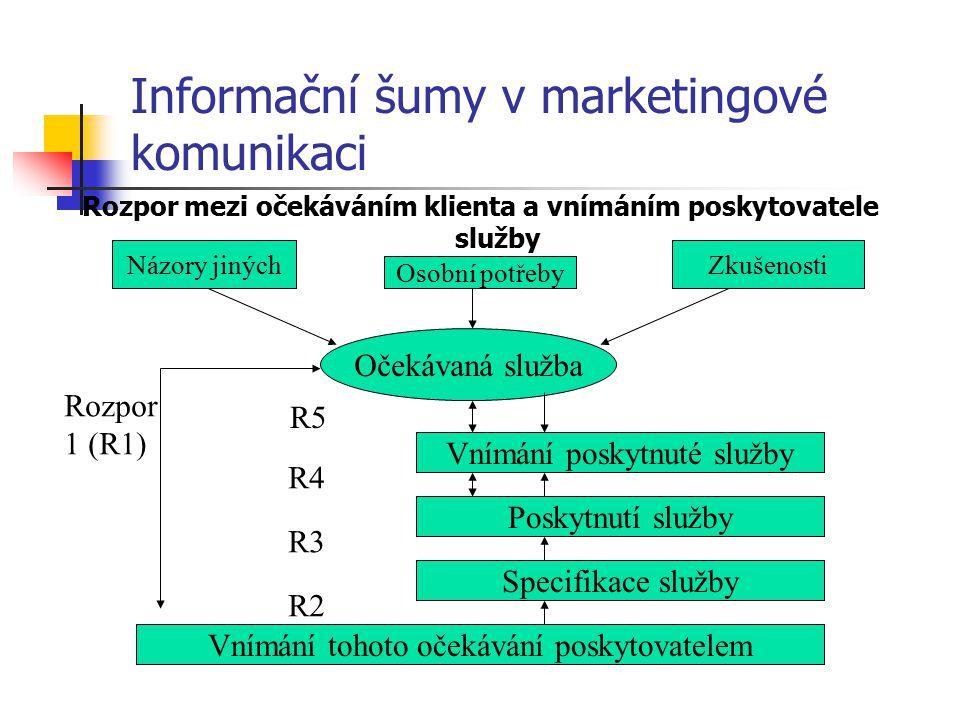 Informační šumy v marketingové komunikaci