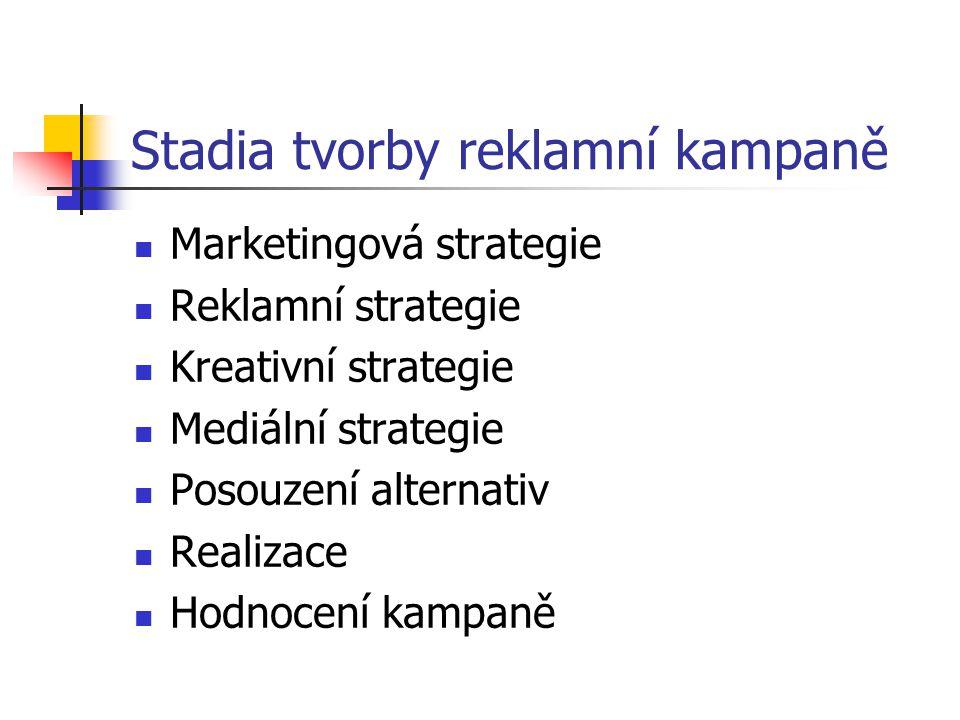 Stadia tvorby reklamní kampaně