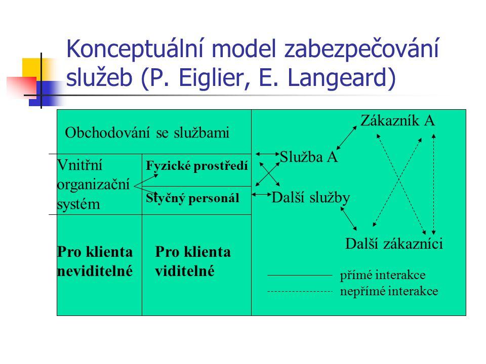 Konceptuální model zabezpečování služeb (P. Eiglier, E. Langeard)