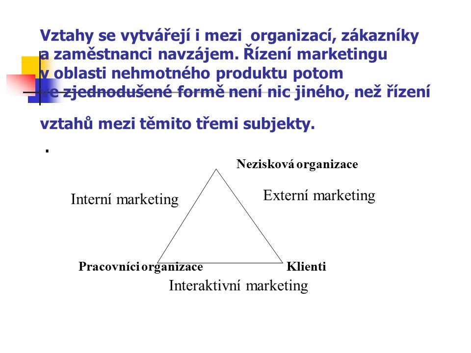 Vztahy se vytvářejí i mezi organizací, zákazníky a zaměstnanci navzájem. Řízení marketingu v oblasti nehmotného produktu potom ve zjednodušené formě není nic jiného, než řízení vztahů mezi těmito třemi subjekty.