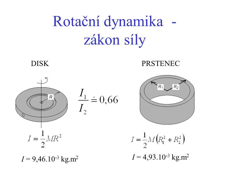 Rotační dynamika - zákon síly