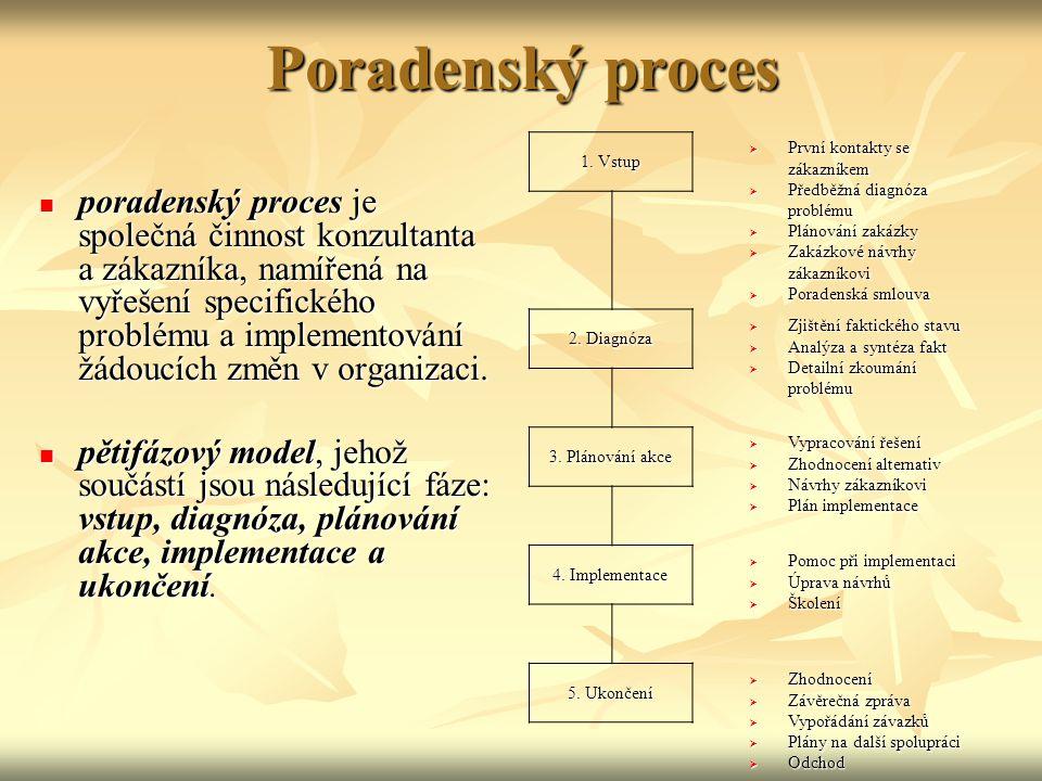 Poradenský proces 1. Vstup. První kontakty se zákazníkem. Předběžná diagnóza problému. Plánování zakázky.