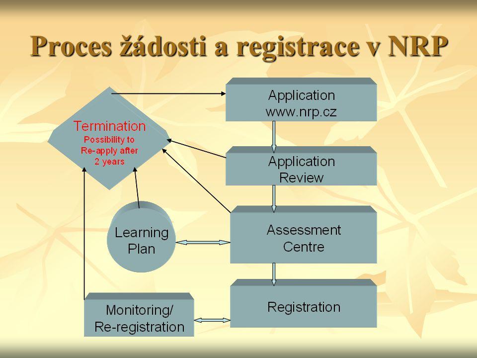 Proces žádosti a registrace v NRP
