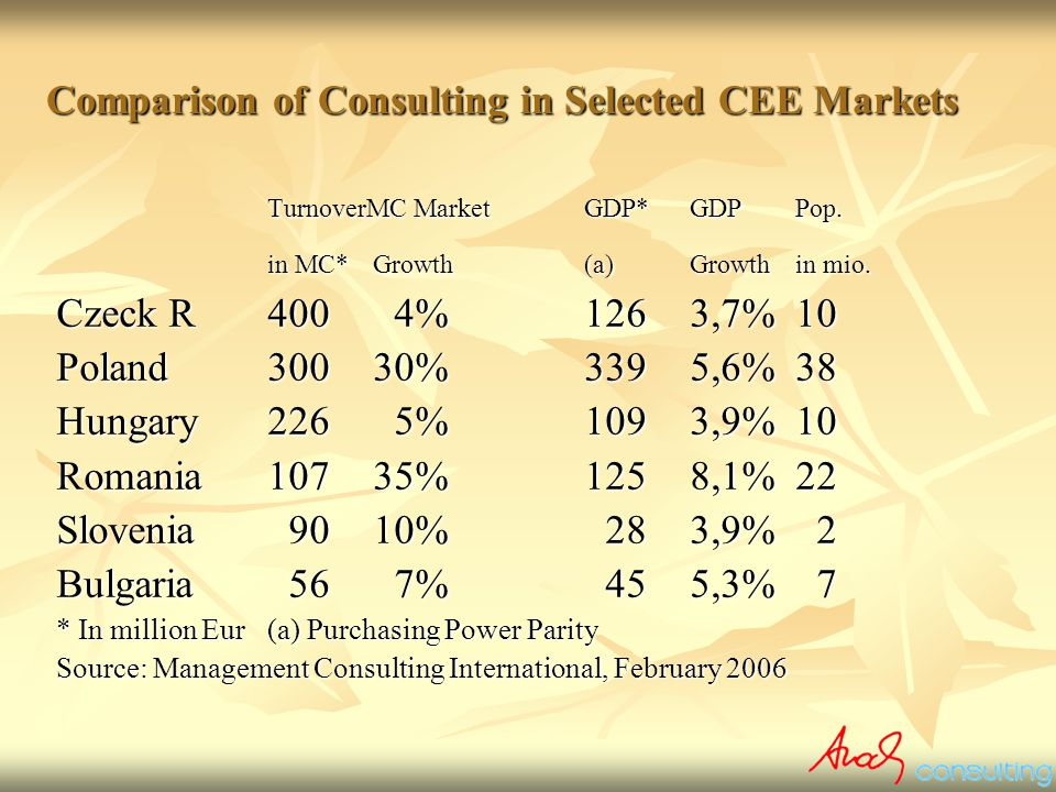 Comparison of Consulting in Selected CEE Markets